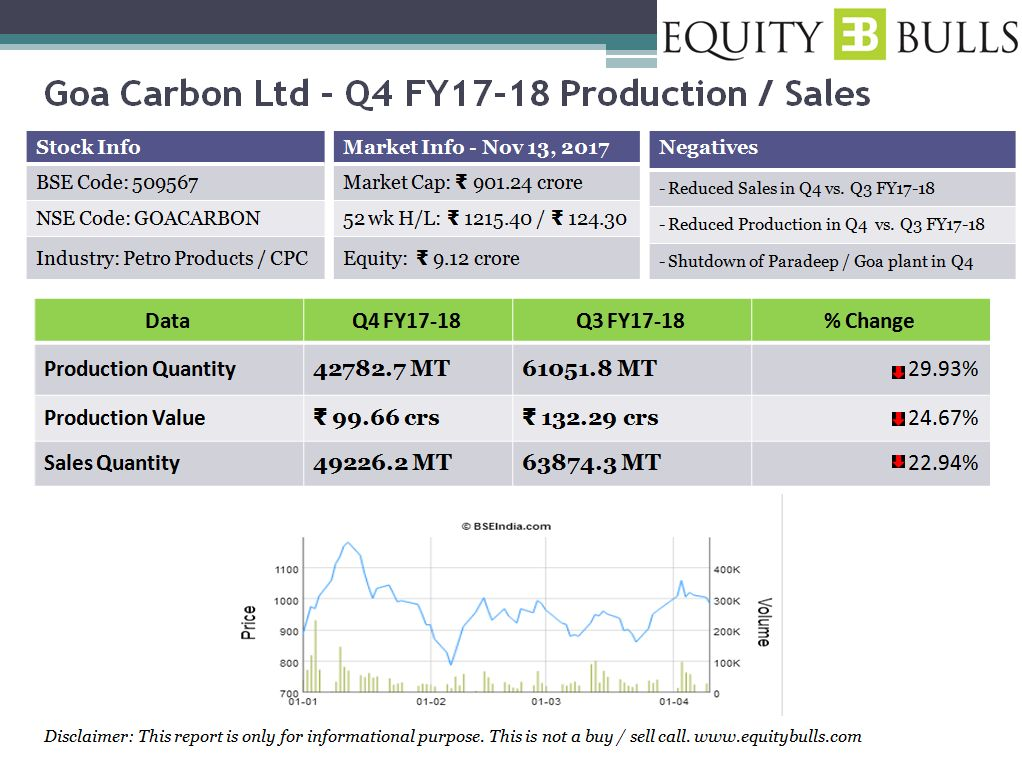 Goa Carbon - Q4FY17-18 - Q3FY17-18 Production - Sales - Comparison